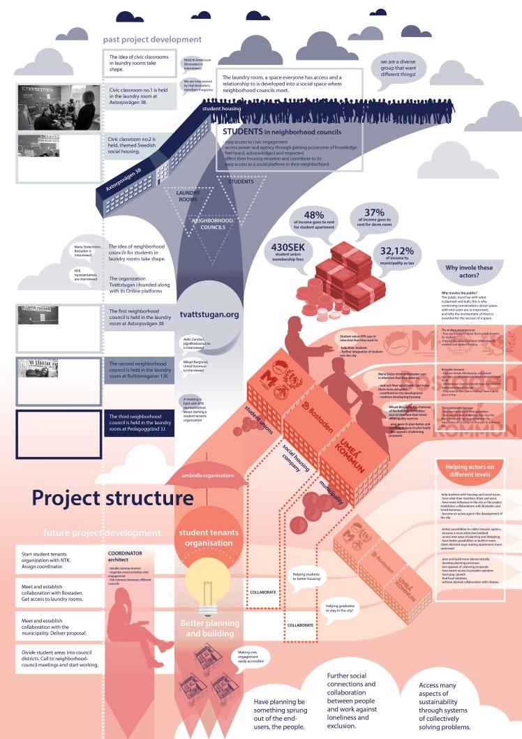 Designed structure 2